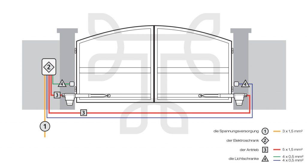 Installationsschema-eines-elektrisch-angetriebenen-Flugeltores-twist-350-1024×552